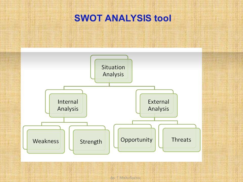 Δρ. Γ.Μαλινδρέτος SWOT ANALYSIS tool