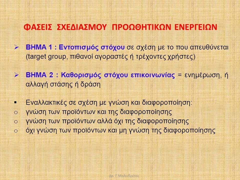 Δρ. Γ.Μαλινδρέτος  ΒΗΜΑ 1 : Εντοπισμός στόχου σε σχέση με το που απευθύνεται (target group, πιθανοί αγοραστές ή τρέχοντες χρήστες)  ΒΗΜΑ 2 : Καθορισ