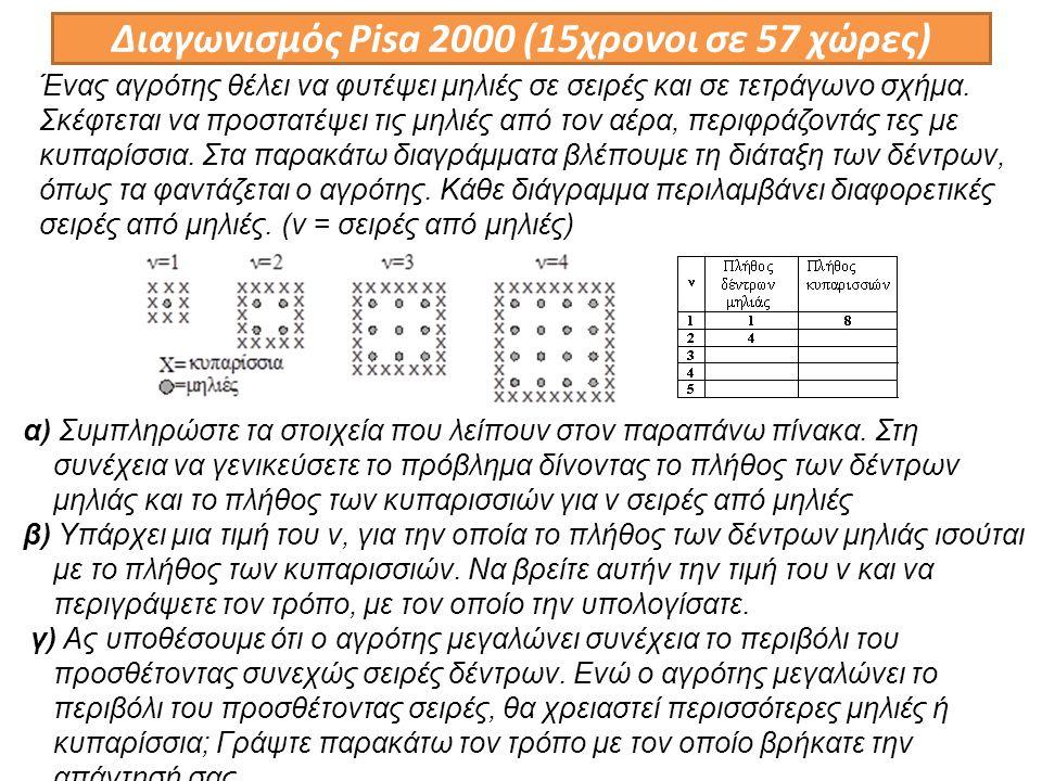 Διαγωνισμός Pisa 2000 (15χρονοι σε 57 χώρες) α) Συμπληρώστε τα στοιχεία που λείπουν στον παραπάνω πίνακα.
