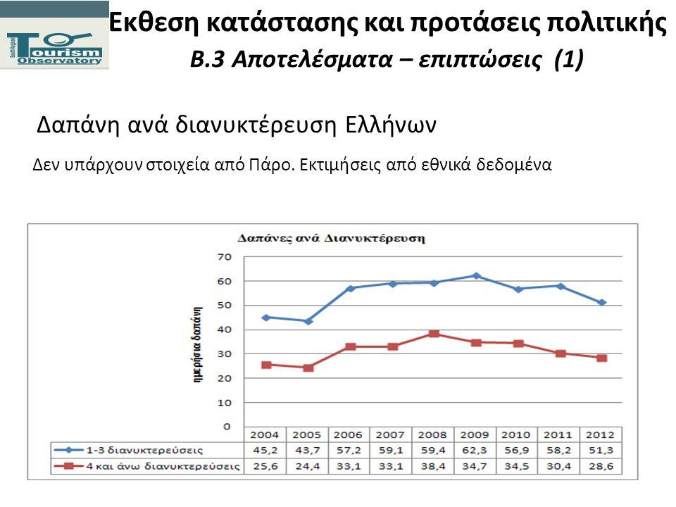 Εκθεση κατάστασης και προτάσεις πολιτικής Β.3 Αποτελέσματα – επιπτώσεις (1) Δαπάνη ανά διανυκτέρευση Ελλήνων Δεν υπάρχουν στοιχεία από Πάρο. Εκτιμήσει