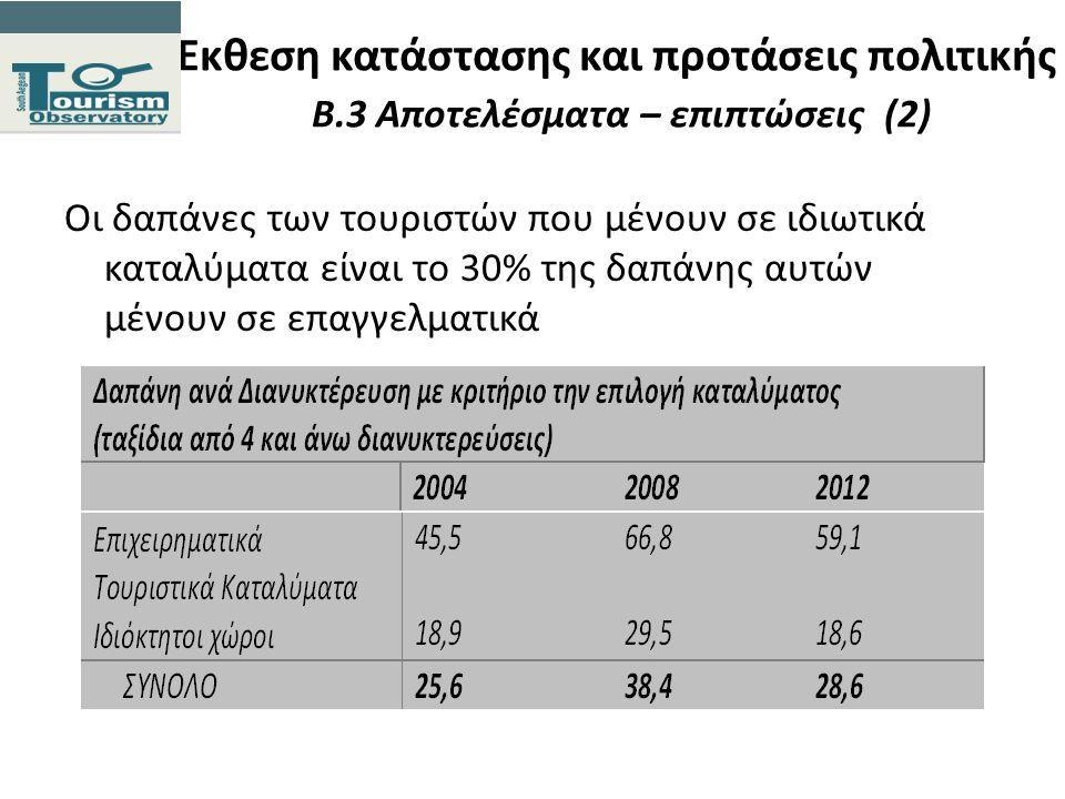 Εκθεση κατάστασης και προτάσεις πολιτικής Β.3 Αποτελέσματα – επιπτώσεις (2) Οι δαπάνες των τουριστών που μένουν σε ιδιωτικά καταλύματα είναι το 30% τη