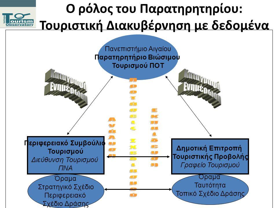 Παρατηρητήριο Αειφόρου Τουρισμού για προορισμούς Με στόχο : α) Καταγραφή, προστασία και διαχείριση-ανάδειξη τουριστικών πόρων - Οδηγός συμπεριφοράς τουριστών β) Καταγραφή και διαχείριση Ζήτησης - Διαχείριση εποχικότητας.