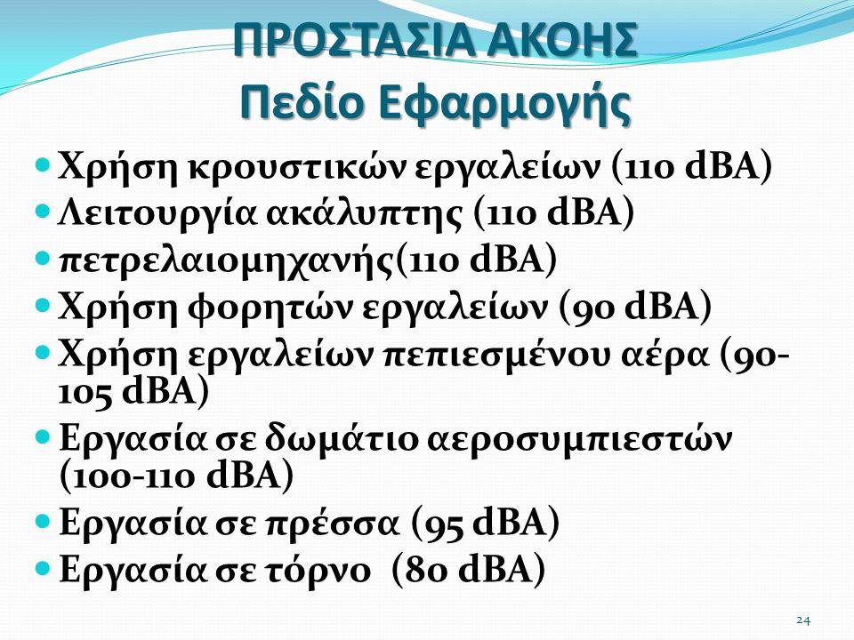 ΠΡΟΣΤΑΣΙΑ ΑΚΟΗΣ Πεδίο Εφαρμογής Χρήση κρουστικών εργαλείων (110 dBA) Λειτουργία ακάλυπτης (110 dBA) πετρελαιομηχανής(110 dBA) Χρήση φορητών εργαλείων