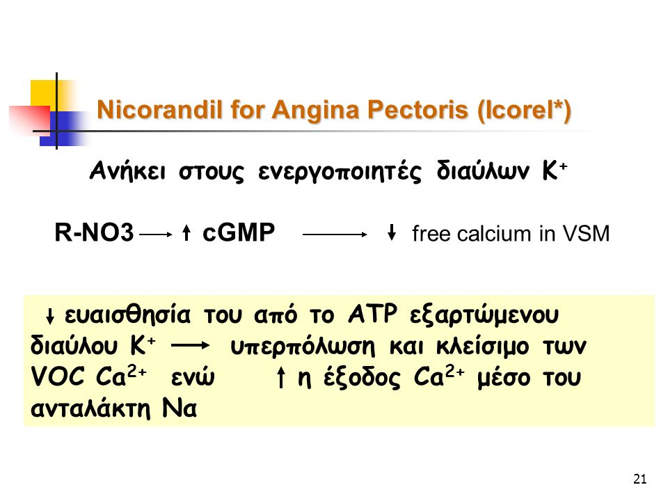 21 Nicorandil for Angina Pectoris (Icorel*) Ανήκει στους ενεργοποιητές διαύλων Κ + R-ΝΟ3 cGMP free calcium in VSM ευαισθησία του από το ΑΤP εξαρτώμενου διαύλου Κ + υπερπόλωση και κλείσιμο των VOC Ca 2+ ενώ η έξοδος Ca 2+ μέσο του ανταλάκτη Να
