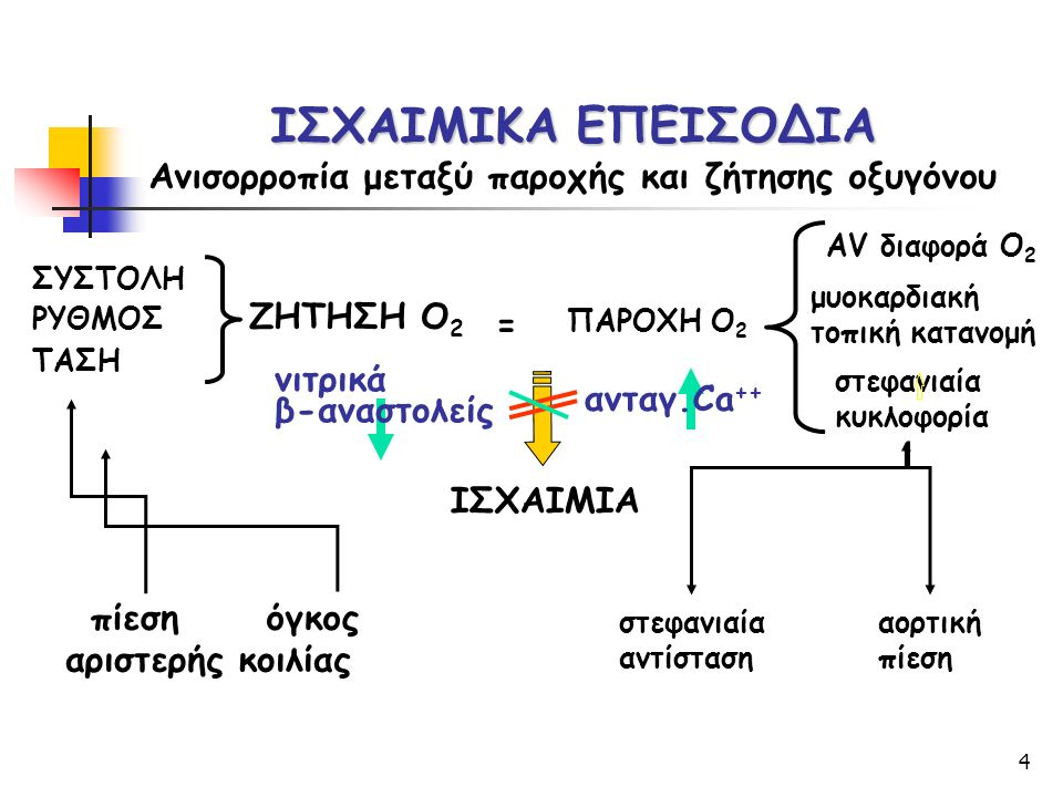 4 ΙΣΧΑΙΜΙΚΑ ΕΠΕΙΣΟΔΙΑ Ανισορροπία μεταξύ παροχής και ζήτησης οξυγόνου = ΖΗΤΗΣΗ Ο 2 ΠΑΡΟΧΗ Ο 2 ΙΣΧΑΙΜΙΑ ΣΥΣΤΟΛΗ ΡΥΘΜΟΣ ΤΑΣΗ AV διαφορά Ο 2 μυοκαρδιακή τοπική κατανομή στεφανιαία κυκλοφορία στεφανιαία αντίσταση αορτική πίεση όγκος νιτρικά β-αναστολείς ανταγ.Ca ++ αριστερής κοιλίας