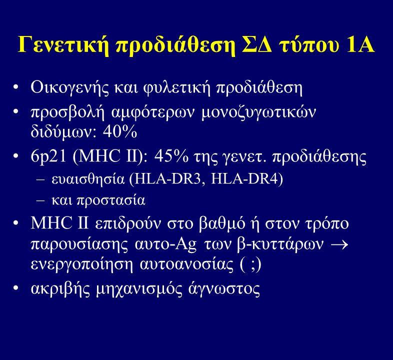 Γενετική προδιάθεση ΣΔ τύπου 1Α Οικογενής και φυλετική προδιάθεση προσβολή αμφότερων μονοζυγωτικών διδύμων: 40% 6p21 (ΜΗC II): 45% της γενετ.
