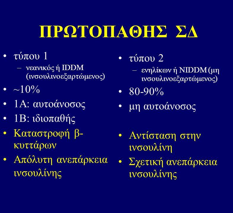 ΠΡΩΤΟΠΑΘΗΣ ΣΔ τύπου 1 –νεανικός ή IDDM (ινσουλινοεξαρτώμενος) ~10% 1Α: αυτοάνοσος 1Β: ιδιοπαθής Καταστροφή β- κυττάρων Απόλυτη ανεπάρκεια ινσουλίνης τύπου 2 –ενηλίκων ή NIDDM (μη ινσουλινοεξαρτώμενος) 80-90% μη αυτοάνοσος Αντίσταση στην ινσουλίνη Σχετική ανεπάρκεια ινσουλίνης