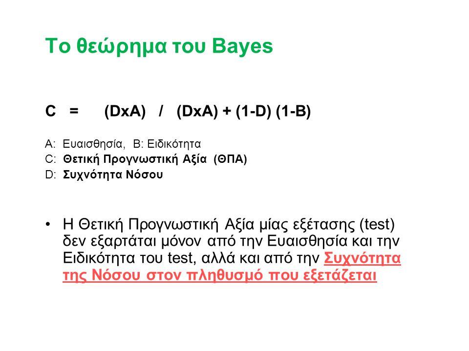 To θεώρημα του Bayes C = (DxA) / (DxA) + (1-D) (1-B) A: Ευαισθησία, B: Ειδικότητα C: Θετική Προγνωστική Αξία (ΘΠΑ) D: Συχνότητα Νόσου Η Θετική Προγνωστική Αξία μίας εξέτασης (test) δεν εξαρτάται μόνον από την Ευαισθησία και την Ειδικότητα του test, αλλά και από την Συχνότητα της Νόσου στον πληθυσμό που εξετάζεται