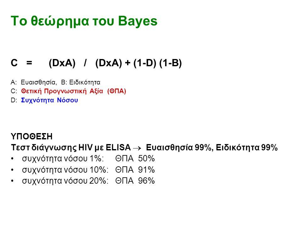 To θεώρημα του Bayes C = (DxA) / (DxA) + (1-D) (1-B) A: Ευαισθησία, B: Ειδικότητα C: Θετική Προγνωστική Αξία (ΘΠΑ) D: Συχνότητα Νόσου ΥΠΟΘΕΣΗ Τεστ διάγνωσης HIV με ELISA  Ευαισθησία 99%, Ειδικότητα 99% συχνότητα νόσου 1%: ΘΠΑ 50% συχνότητα νόσου 10%: ΘΠΑ 91% συχνότητα νόσου 20%: ΘΠΑ 96%