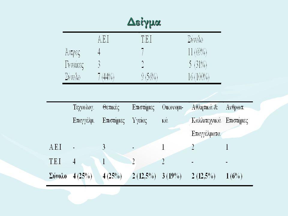 Ανάλυση των δεδομένων Οι συνεντεύξεις ηχογραφήθηκαν και αναλύθηκαν με τη μέθοδο της θεματικής ανάλυσης (Boyatzis, 1998:29-53).