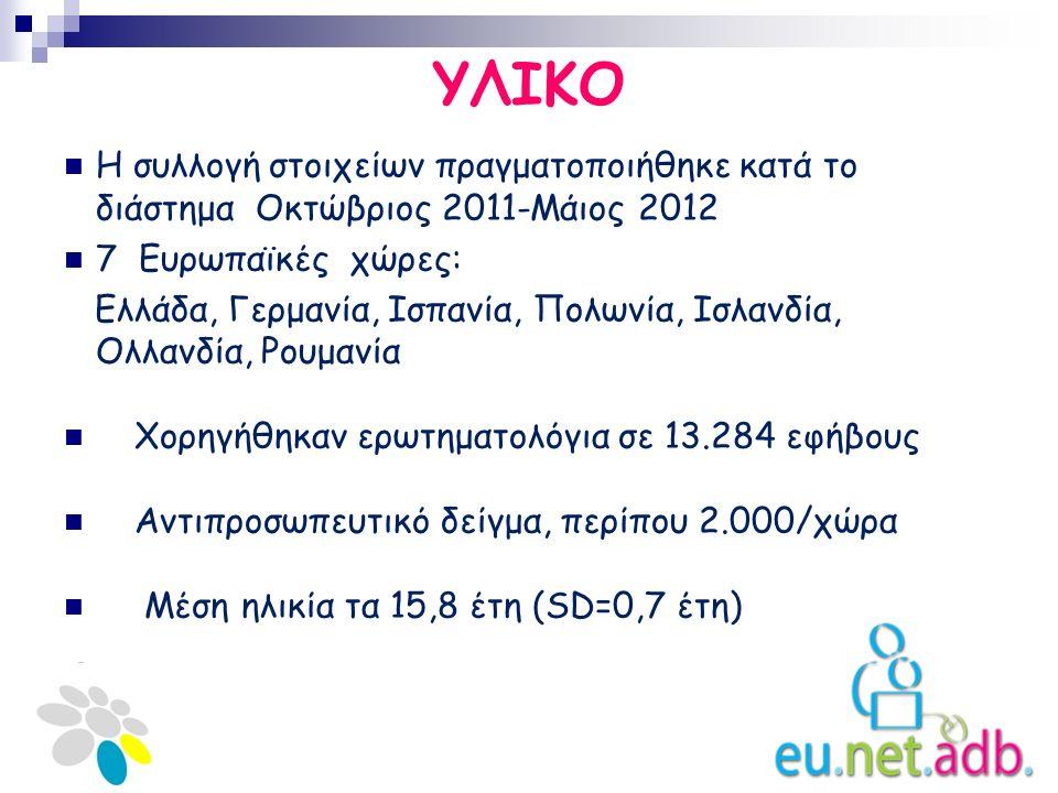 ΥΛΙΚΟ Η συλλογή στοιχείων πραγματοποιήθηκε κατά το διάστημα Οκτώβριος 2011-Μάιος 2012 7 Ευρωπαϊκές χώρες: Ελλάδα, Γερμανία, Ισπανία, Πολωνία, Ισλανδία, Ολλανδία, Ρουμανία Χορηγήθηκαν ερωτηματολόγια σε 13.284 εφήβους Αντιπροσωπευτικό δείγμα, περίπου 2.000/χώρα Μέση ηλικία τα 15,8 έτη (SD=0,7 έτη)