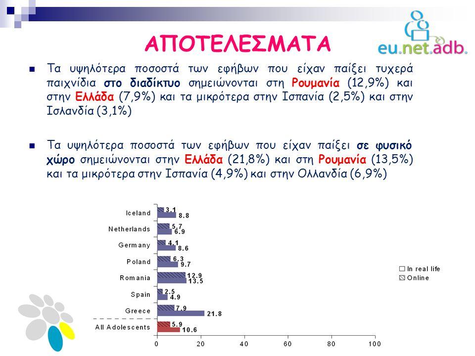 ΑΠΟΤΕΛΕΣΜΑΤΑ Τα υψηλότερα ποσοστά των εφήβων που είχαν παίξει τυχερά παιχνίδια στο διαδίκτυο σημειώνονται στη Ρουμανία (12,9%) και στην Ελλάδα (7,9%) και τα μικρότερα στην Ισπανία (2,5%) και στην Ισλανδία (3,1%) Tα υψηλότερα ποσοστά των εφήβων που είχαν παίξει σε φυσικό χώρο σημειώνονται στην Ελλάδα (21,8%) και στη Ρουμανία (13,5%) και τα μικρότερα στην Ισπανία (4,9%) και στην Ολλανδία (6,9%)
