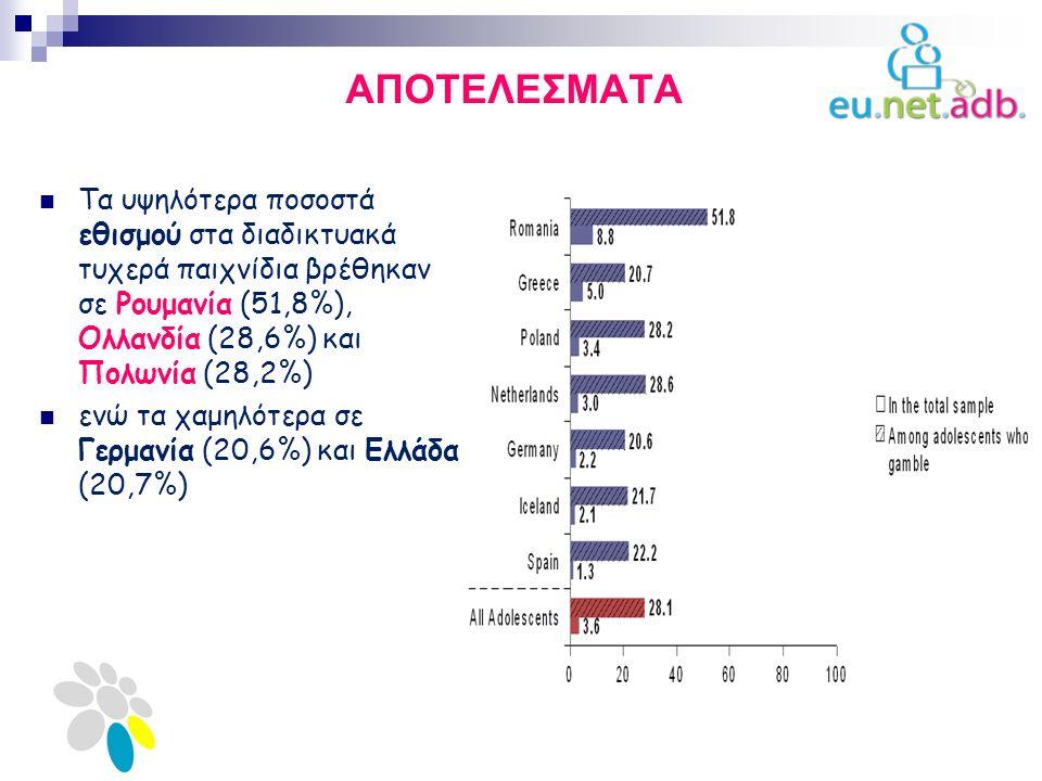 ΑΠΟΤΕΛΕΣΜΑΤΑ Τα υψηλότερα ποσοστά εθισμού στα διαδικτυακά τυχερά παιχνίδια βρέθηκαν σε Ρουμανία (51,8%), Ολλανδία (28,6%) και Πολωνία (28,2%) ενώ τα χαμηλότερα σε Γερμανία (20,6%) και Ελλάδα (20,7%)