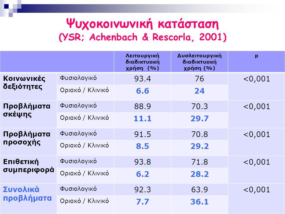 Ψυχοκοινωνική κατάσταση (YSR; Achenbach & Rescorla, 2001) Λειτουργική διαδικτυακή χρήση (%) Δυσλειτουργική διαδικτυακή χρήση (%) p Κοινωνικές δεξιότητες Φυσιολογικό 93.476<0,001 Οριακό / Κλινικό 6.624 Προβλήματα σκέψης Φυσιολογικό 88.970.3<0,001 Οριακό / Κλινικό 11.129.7 Προβλήματα προσοχής Φυσιολογικό 91.570.8<0,001 Οριακό / Κλινικό 8.529.2 Επιθετική συμπεριφορά Φυσιολογικό 93.871.8<0,001 Οριακό / Κλινικό 6.228.2 Συνολικά προβλήματα Φυσιολογικό 92.363.9<0,001 Οριακό / Κλινικό 7.736.1