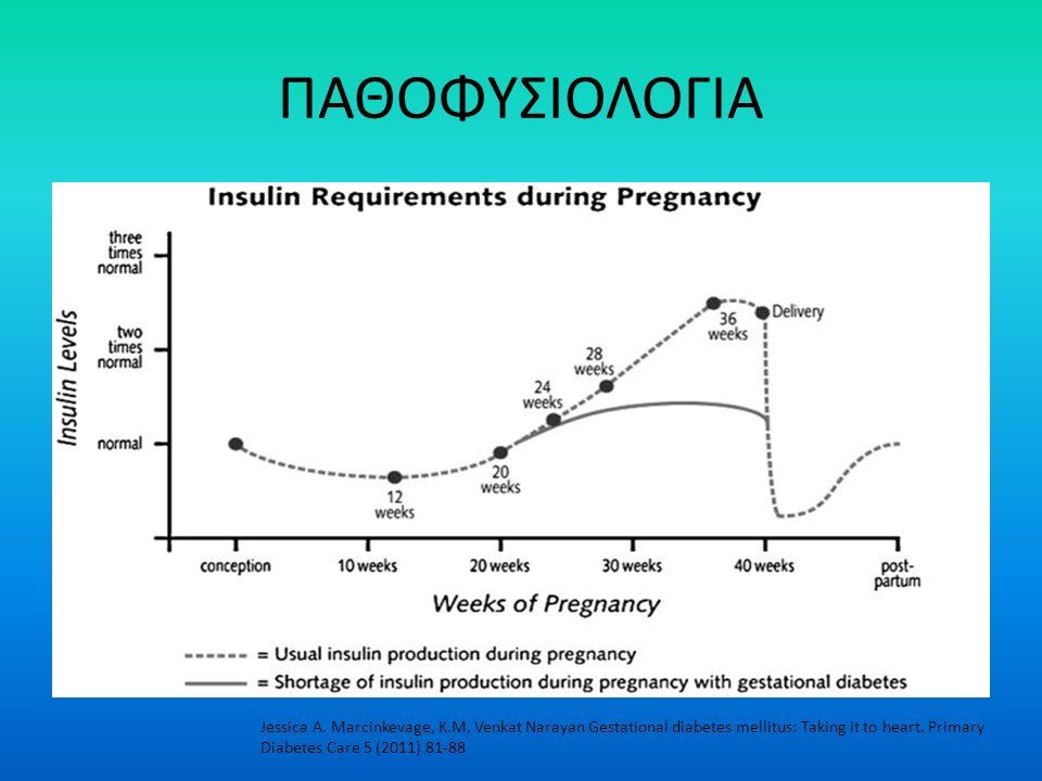 ΠΑΘΟΦΥΣΙΟΛΟΓΙΑ Jessica A. Marcinkevage, K.M, Venkat Narayan Gestational diabetes mellitus: Taking it to heart. Primary Diabetes Care 5 (2011) 81-88