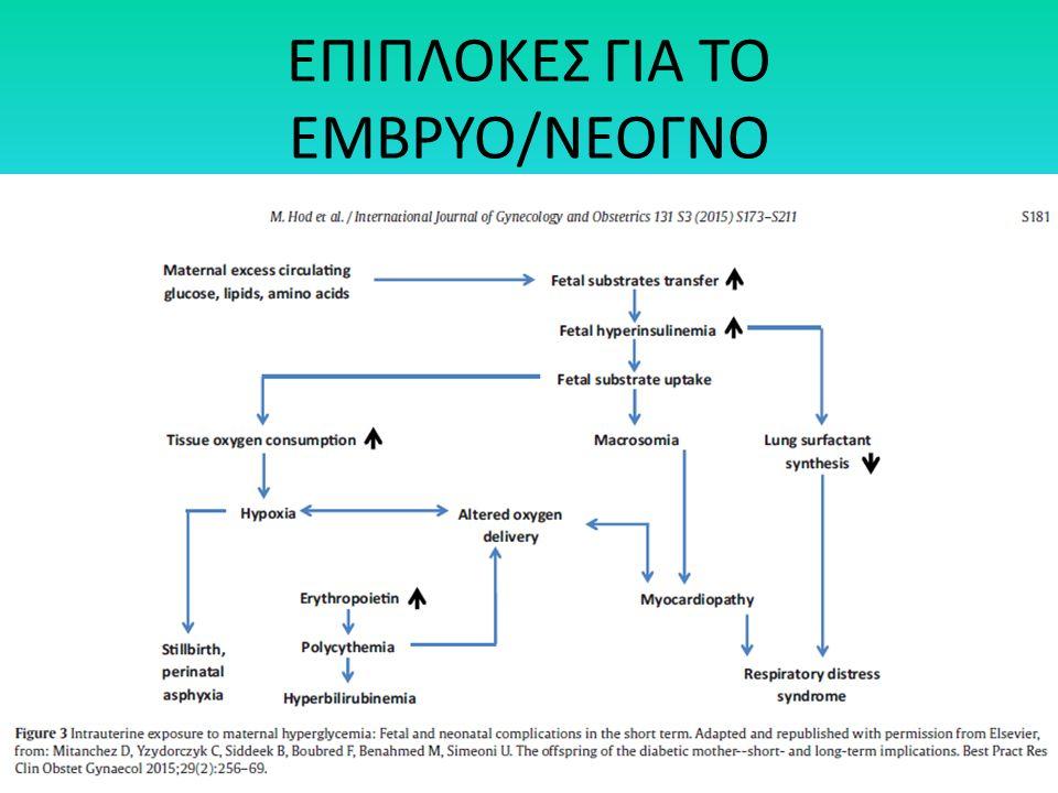 ΕΠΙΠΛΟΚΕΣ ΓΙΑ ΤΟ ΕΜΒΡΥΟ/ΝΕΟΓΝΟ