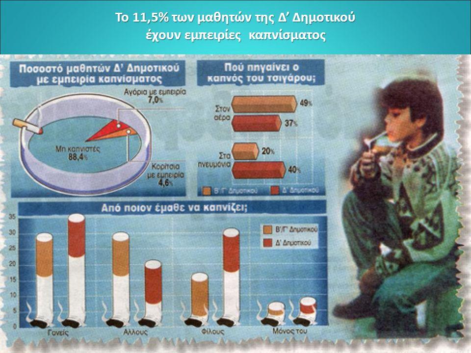Το 11,5% των μαθητών της Δ' Δημοτικού έχουν εμπειρίες καπνίσματος