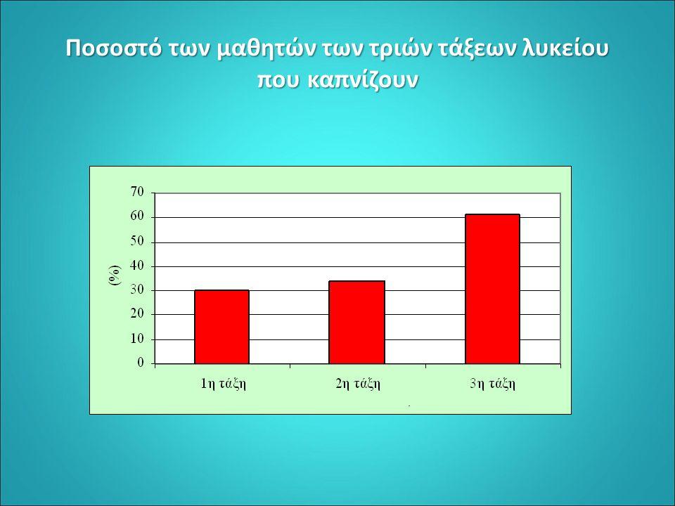 Ποσοστό των μαθητών των τριών τάξεων λυκείου που καπνίζουν.