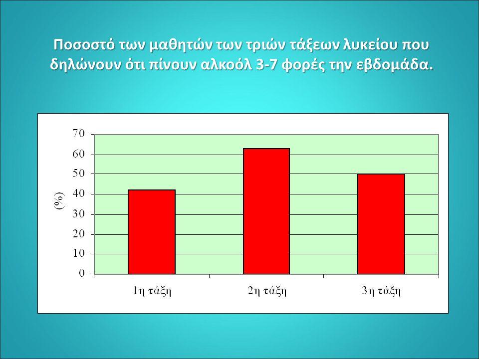 Ποσοστό των μαθητών των τριών τάξεων λυκείου που δηλώνουν ότι πίνουν αλκοόλ 3-7 φορές την εβδομάδα.