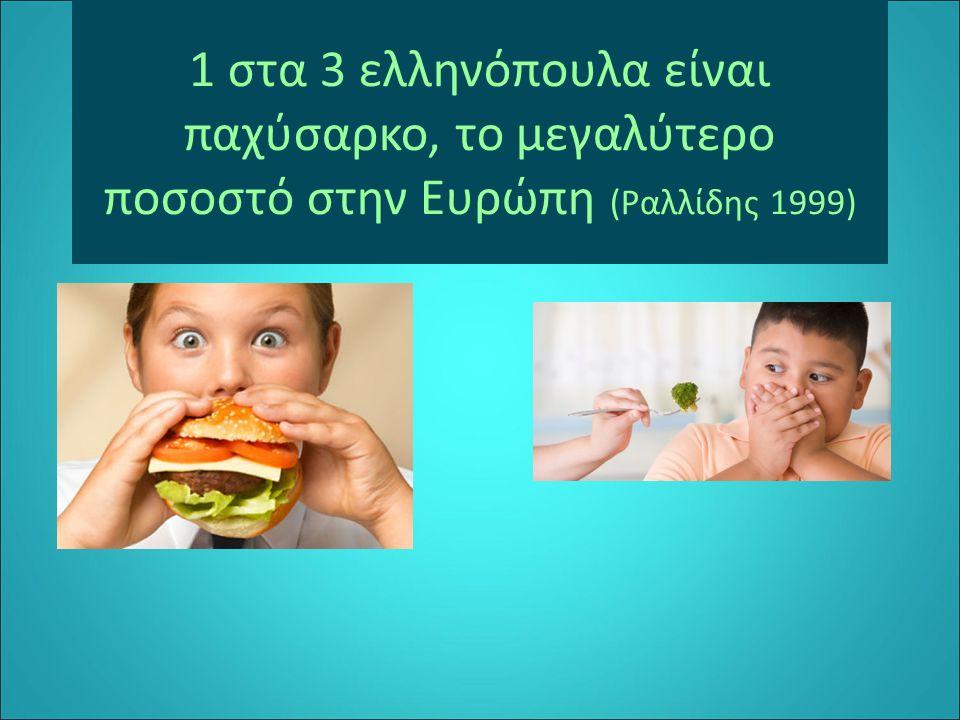 1 στα 3 ελληνόπουλα είναι παχύσαρκο, το μεγαλύτερο ποσοστό στην Ευρώπη (Ραλλίδης 1999)