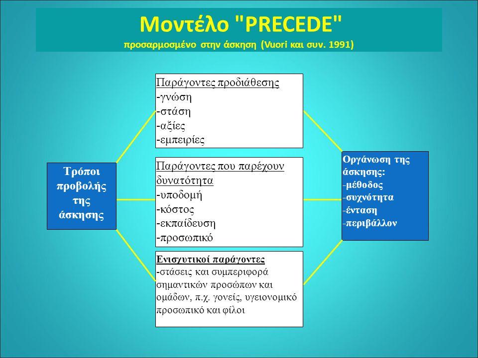 Μοντέλο PRECEDE προσαρμοσμένο στην άσκηση (Vuori και συν.