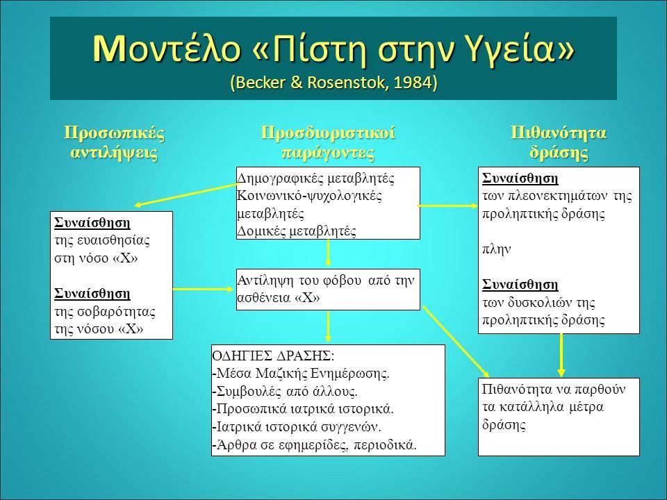 Μοντέλο «Πίστη στην Yγεία» (Becker & Rosenstok, 1984) ΠροσωπικέςαντιλήψειςΠροσδιοριστικοίπαράγοντεςΠιθανότηταδράσης Συναίσθηση της ευαισθησίας στη νόσ