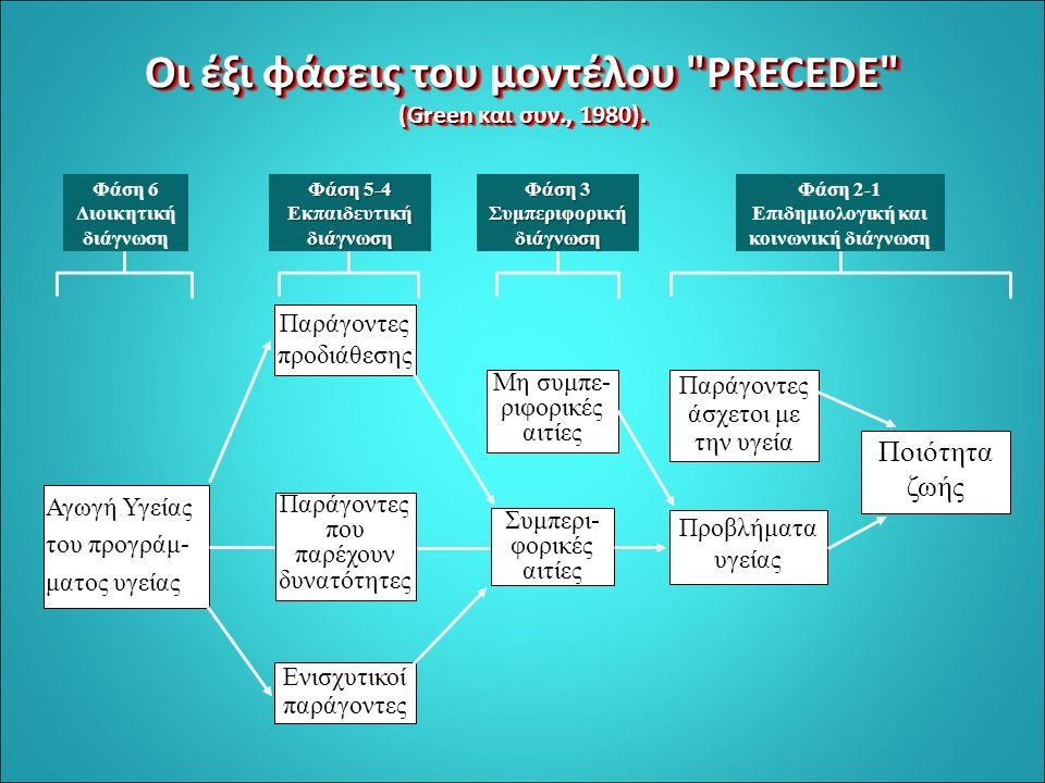 Oι έξι φάσεις του μοντέλου PRECEDE (Green και συν., 1980).