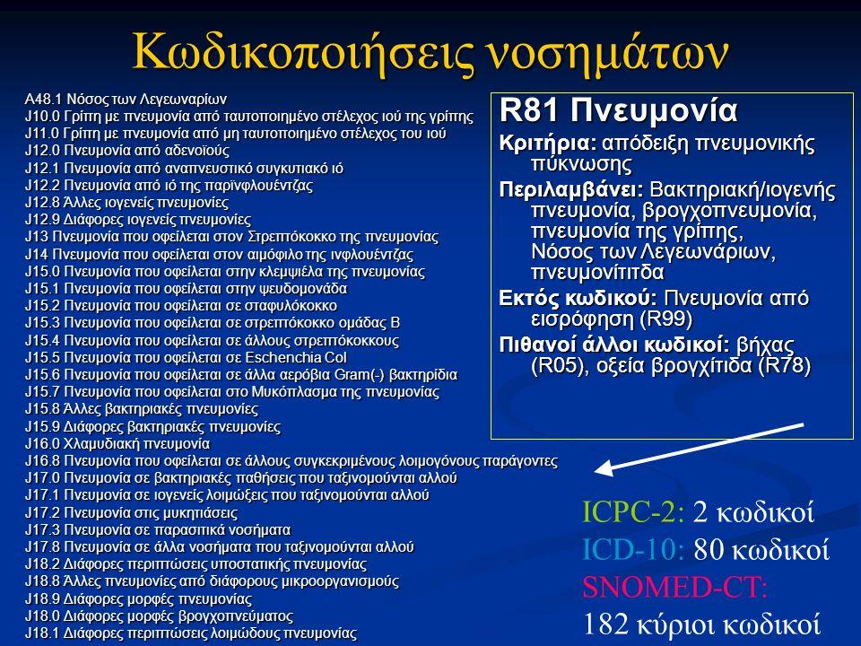 Κωδικοποιήσεις νοσημάτων R81 Πνευμονία Κριτήρια: απόδειξη πνευμονικής πύκνωσης Περιλαμβάνει: Βακτηριακή/ιογενής πνευμονία, βρογχοπνευμονία, πνευμονία της γρίπης, Νόσος των Λεγεωνάριων, πνευμονίτιτδα Εκτός κωδικού: Πνευμονία από εισρόφηση (R99) Πιθανοί άλλοι κωδικοί: βήχας (R05), οξεία βρογχίτιδα (R78) A48.1 Νόσος των Λεγεωναρίων J10.0 Γρίπη με πνευμονία από ταυτοποιημένο στέλεχος ιού της γρίπης J11.0 Γρίπη με πνευμονία από μη ταυτοποιημένο στέλεχος του ιού J12.0 Πνευμονία από αδενοϊούς J12.1 Πνευμονία από αναπνευστικό συγκυτιακό ιό J12.2 Πνευμονία από ιό της παρϊνφλουέντζας J12.8 Άλλες ιογενείς πνευμονίες J12.9 Διάφορες ιογενείς πνευμονίες J13 Πνευμονία που οφείλεται στον Στρεπτόκοκκο της πνευμονίας J14 Πνευμονία που οφείλεται στον αιμόφιλο της ινφλουέντζας J15.0 Πνευμονία που οφείλεται στην κλεμψιέλα της πνευμονίας J15.1 Πνευμονία που οφείλεται στην ψευδομονάδα J15.2 Πνευμονία που οφείλεται σε σταφυλόκοκκο J15.3 Πνευμονία που οφείλεται σε στρεπτόκοκκο ομάδας Β J15.4 Πνευμονία που οφείλεται σε άλλους στρεπτόκοκκους J15.5 Πνευμονία που οφείλεται σε Eschenchia Col J15.6 Πνευμονία που οφείλεται σε άλλα αερόβια Gram(-) βακτηρίδια J15.7 Πνευμονία που οφείλεται στο Μυκόπλασμα της πνευμονίας J15.8 Άλλες βακτηριακές πνευμονίες J15.9 Διάφορες βακτηριακές πνευμονίες J16.0 Χλαμυδιακή πνευμονία J16.8 Πνευμονία που οφείλεται σε άλλους συγκεκριμένους λοιμογόνους παράγοντες J17.0 Πνευμονία σε βακτηριακές παθήσεις που ταξινομούνται αλλού J17.1 Πνευμονία σε ιογενείς λοιμώξεις που ταξινομούνται αλλού J17.2 Πνευμονία στις μυκητιάσεις J17.3 Πνευμονία σε παρασιτικά νοσήματα J17.8 Πνευμονία σε άλλα νοσήματα που ταξινομούνται αλλού J18.2 Διάφορες περιπτώσεις υποστατικής πνευμονίας J18.8 Άλλες πνευμονίες από διάφορους μικροοργανισμούς J18.9 Διάφορες μορφές πνευμονίας J18.0 Διάφορες μορφές βρογχοπνεύματος J18.1 Διάφορες περιπτώσεις λοιμώδους πνευμονίας ICPC-2: 2 κωδικοί ICD-10: 80 κωδικοί SNOMED-CT: 182 κύριοι κωδικοί