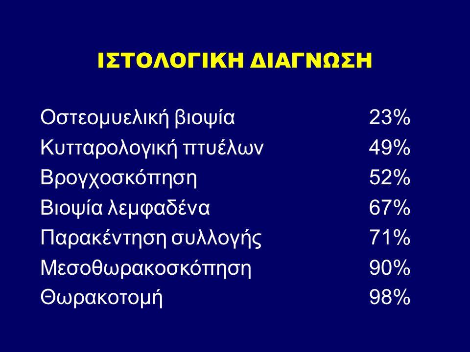 ΙΣΤΟΛΟΓΙΚΗ ΔΙΑΓΝΩΣΗ Οστεομυελική βιοψία23% Κυτταρολογική πτυέλων49% Βρογχοσκόπηση52% Βιοψία λεμφαδένα 67% Παρακέντηση συλλογής71% Μεσοθωρακοσκόπηση90% Θωρακοτομή98%