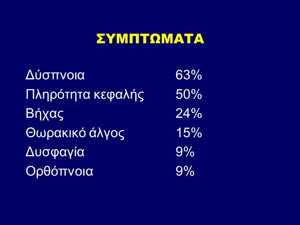 ΣΥΜΠΤΩΜΑΤΑ Δύσπνοια63% Πληρότητα κεφαλής50% Βήχας24% Θωρακικό άλγος15% Δυσφαγία9% Ορθόπνοια 9%