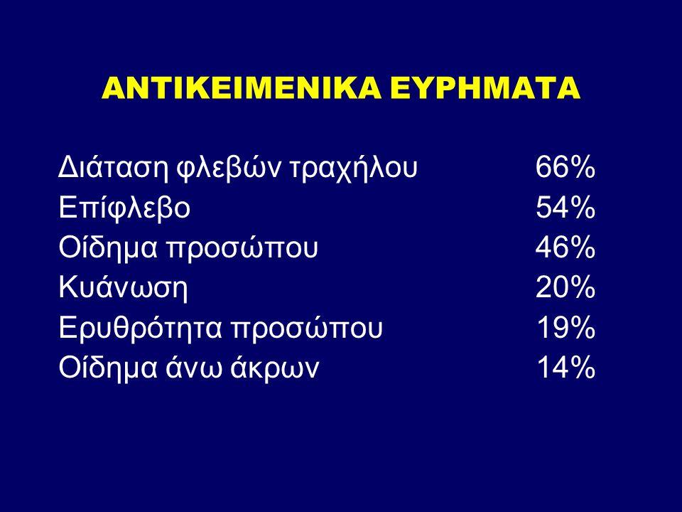 ΑΝΤΙΚΕΙΜΕΝΙΚΑ ΕΥΡΗΜΑΤΑ Διάταση φλεβών τραχήλου66% Επίφλεβο54% Οίδημα προσώπου46% Κυάνωση20% Ερυθρότητα προσώπου19% Οίδημα άνω άκρων14%