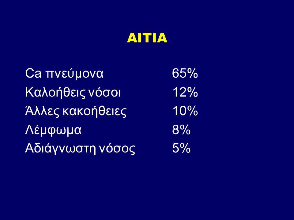 ΑΙΤΙΑ Ca πνεύμονα65% Καλοήθεις νόσοι12% Άλλες κακοήθειες10% Λέμφωμα8% Αδιάγνωστη νόσος5%