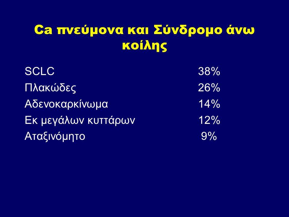 Ca πνεύμονα και Σύνδρομο άνω κοίλης SCLC38% Πλακώδες26% Αδενοκαρκίνωμα14% Εκ μεγάλων κυττάρων12% Αταξινόμητο 9%