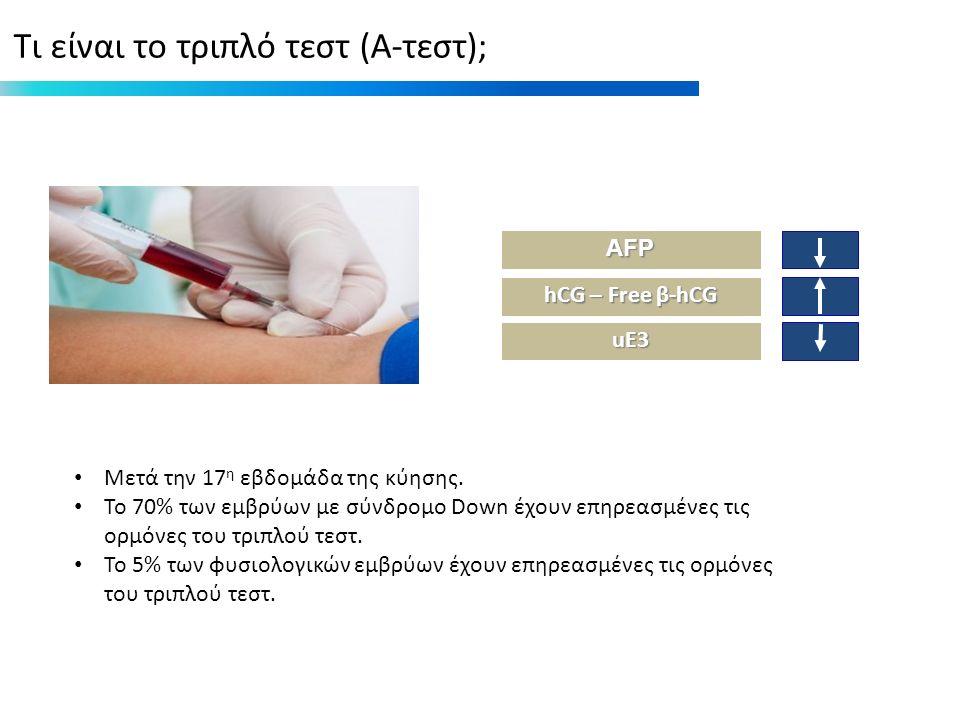 hCG – Free β-hCG AFP uE3 Τι είναι το τριπλό τεστ (Α-τεστ); Μετά την 17 η εβδομάδα της κύησης.
