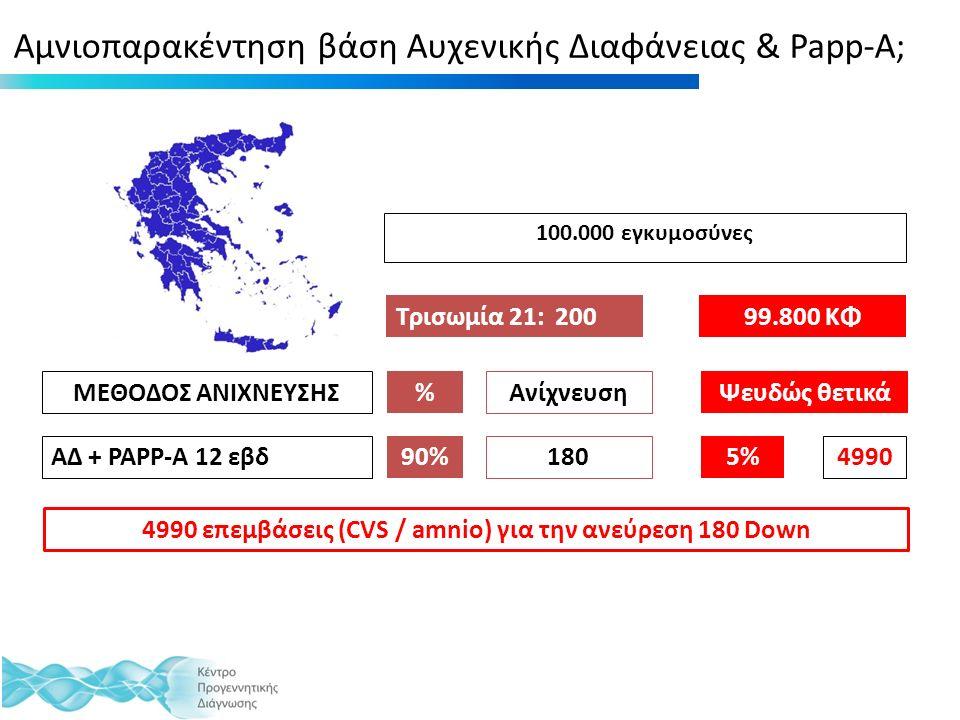 Αμνιοπαρακέντηση βάση Αυχενικής Διαφάνειας & Papp-A; 100.000 εγκυμοσύνες Τρισωμία 21: 20099.800 ΚΦ ΜΕΘΟΔΟΣ ΑΝΙΧΝΕΥΣΗΣ ΑΔ + PAPP-A 12 εβδ %Ψευδώς θετικά 90% 180 5% 4990 Ανίχνευση 4990 επεμβάσεις (CVS / amnio) για την ανεύρεση 180 Down