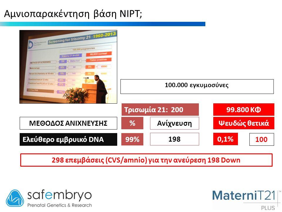 Αμνιοπαρακέντηση βάση NIPT; 100.000 εγκυμοσύνες Τρισωμία 21: 20099.800 ΚΦ ΜΕΘΟΔΟΣ ΑΝΙΧΝΕΥΣΗΣ %Ψευδώς θετικά Ελεύθερο εμβρυικό DNA 99% 198 0,1% 100 Ανίχνευση 298 επεμβάσεις (CVS/amnio) για την ανεύρεση 198 Down