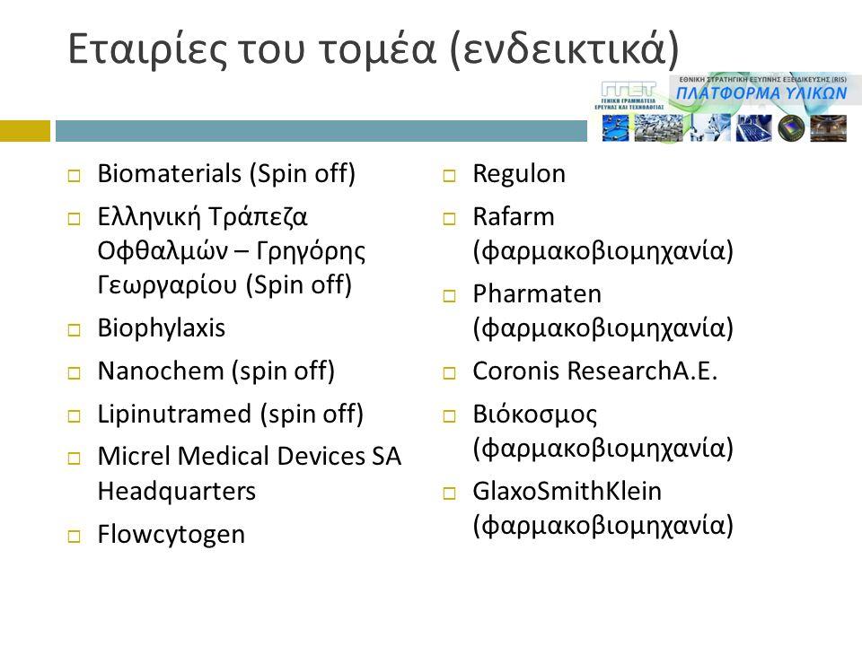 Εταιρίες του τομέα ( ενδεικτικά )  Biomaterials (Spin off)  Ελληνική Τράπεζα Οφθαλμών – Γρηγόρης Γεωργαρίου (Spin off)  Biophylaxis  Nanochem (spin off)  Lipinutramed (spin off)  Micrel Medical Devices SA Headquarters  Flowcytogen  Regulon  Rafarm (φαρμακοβιομηχανία)  Pharmaten (φαρμακοβιομηχανία)  Coronis ResearchA.E.