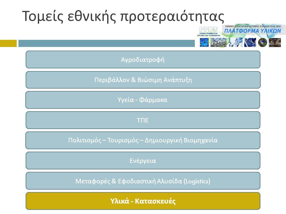Τομείς εθνικής προτεραιότητας Αγροδιατροφή Περιβάλλον & Βιώσιμη Ανά π τυξη Υγεία - Φάρμακα ΤΠΕ Πολιτισμός – Τουρισμός – Δημιουργική Βιομηχανία Ενέργεια Μεταφορές & Εφοδιαστική Αλυσίδα (Logistics) Υλικά - Κατασκευές