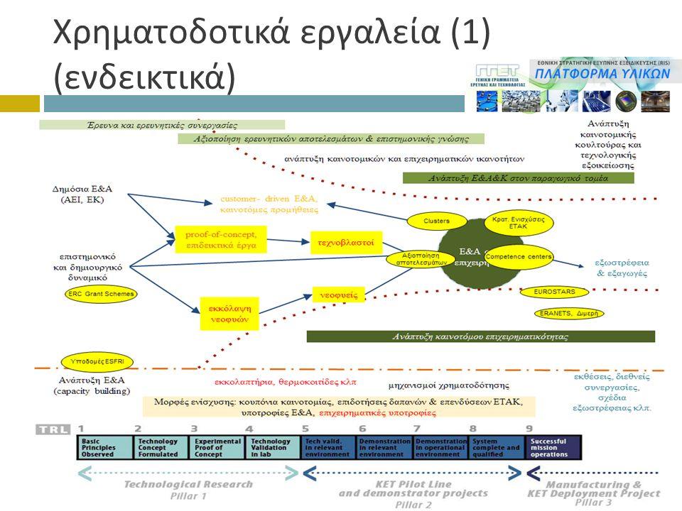 Χρηματοδοτικά εργαλεία (1) ( ενδεικτικά )