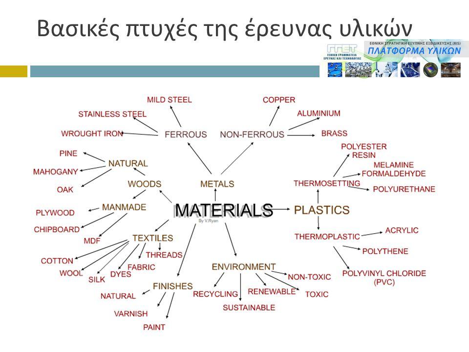 Βασικές πτυχές της έρευνας υλικών