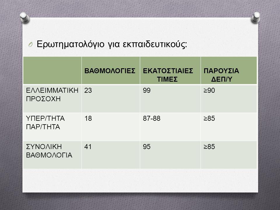 O Ερωτηματολόγιο για εκπαιδευτικούς : ΒΑΘΜΟΛΟΓΙΕΣΕΚΑΤΟΣΤΙΑΙΕΣ ΤΙΜΕΣ ΠΑΡΟΥΣΙΑ ΔΕΠ / Υ ΕΛΛΕΙΜΜΑΤΙΚΗ ΠΡΟΣΟΧΗ 2399≥90 ΥΠΕΡ / ΤΗΤΑ ΠΑΡ / ΤΗΤΑ 1887-88≥85 ΣΥΝΟΛΙΚΗ ΒΑΘΜΟΛΟΓΙΑ 4195≥85