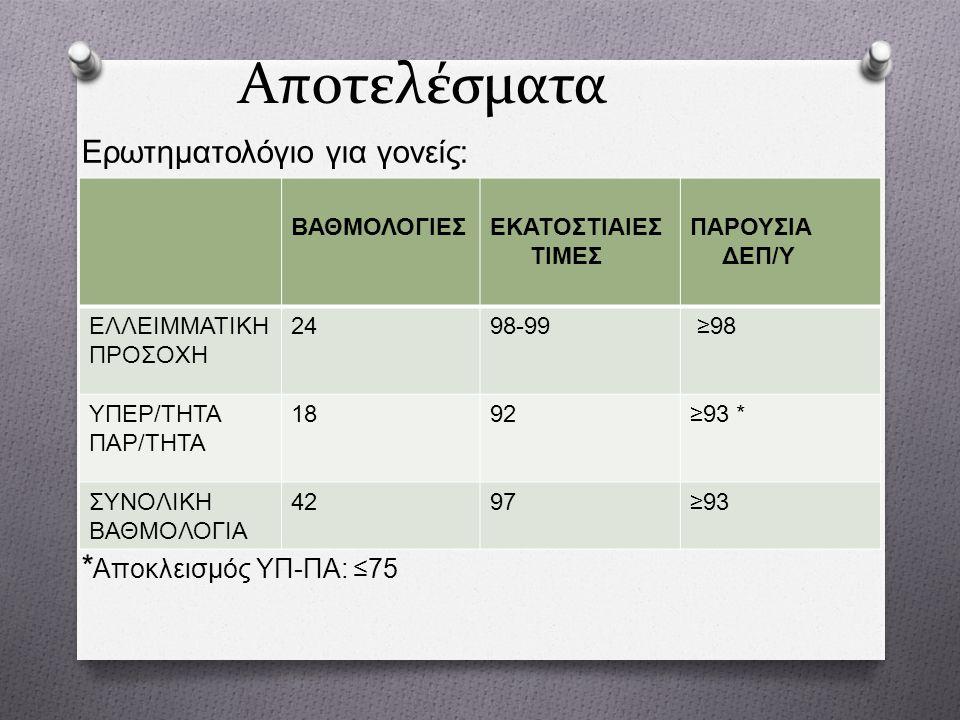 Αποτελέσματα Ερωτηματολόγιο για γονείς : * Αποκλεισμός ΥΠ - ΠΑ : ≤75 ΒΑΘΜΟΛΟΓΙΕΣΕΚΑΤΟΣΤΙΑΙΕΣ ΤΙΜΕΣ ΠΑΡΟΥΣΙΑ ΔΕΠ / Υ ΕΛΛΕΙΜΜΑΤΙΚΗ ΠΡΟΣΟΧΗ 2498-99 ≥98 ΥΠΕΡ / ΤΗΤΑ ΠΑΡ / ΤΗΤΑ 1892≥93 * ΣΥΝΟΛΙΚΗ ΒΑΘΜΟΛΟΓΙΑ 4297≥93