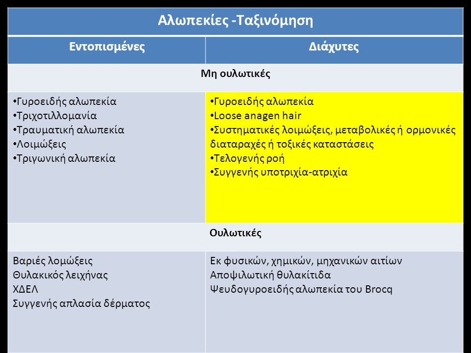 Αλωπεκίες -Ταξινόμηση ΕντοπισμένεςΔιάχυτες Μη ουλωτικές Γυροειδής αλωπεκία Τριχοτιλλομανία Τραυματική αλωπεκία Λοιμώξεις Τριγωνική αλωπεκία Γυροειδής αλωπεκία Loose anagen hair Συστηματικές λοιμώξεις, μεταβολικές ή ορμονικές διαταραχές ή τοξικές καταστάσεις Τελογενής ροή Συγγενής υποτριχία-ατριχία Ουλωτικές Βαριές λομώξεις Θυλακικός λειχήνας ΧΔΕΛ Συγγενής απλασία δέρματος Εκ φυσικών, χημικών, μηχανικών αιτίων Αποψιλωτική θυλακίτιδα Ψευδογυροειδής αλωπεκία του Brocq