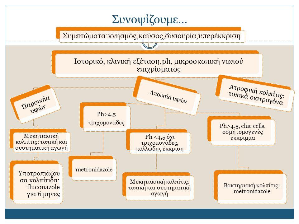 Συνοψίζουμε… Συμπτώματα:κνησμός,καύσος,δυσουρία,υπερέκκριση Ιστορικό, κλινική εξέταση,ph, μικροσκοπική νωπού επιχρίσματος Παρουσία υφών Μυκητιασική κολπίτις: τοπική και συστηματική αγωγή Υποτροπιάζου σα κολπίτιδα: fluconazole για 6 μηνες Απουσία υφών Ph>4,5 τριχομονάδες metronidazole Ph <4,5 όχι τριχομονάδες, κολλώδης έκκριση Μυκητιασική κολπίτις: τοπική και συστηματική αγωγή Ph>4.5, clue cells, οσμή,ομογενές έκκριμμα Βακτηριακή κολπίτις: metronidazole Ατροφική κολπίτις: τοπικά οιστρογόνα