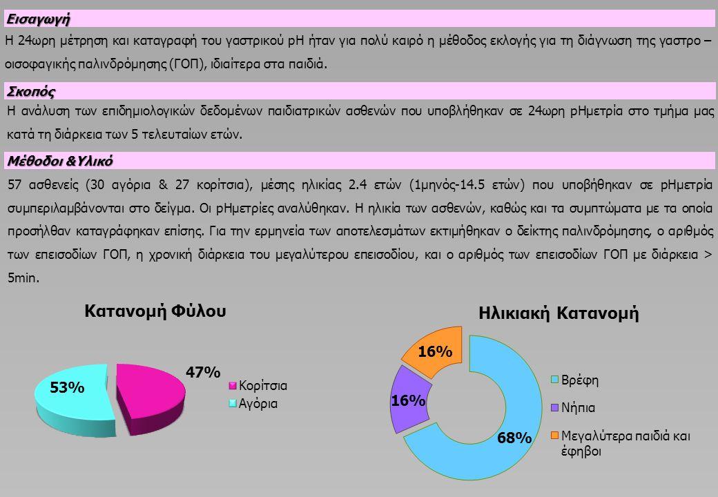Αποτελέσματα Τα πιο συχνά συμπτώματα ήταν η άρνηση λήψης τροφής 8/57 (14%), οι αναγωγές 7/57 (12%), οι έμετοι 6/57 (10,5%), ο επίμονος συριγμός 6/57 (10,5%), τα επεισόδια απώλειας συνείδησης 7/57 (14%), οι υποτροπιάζουσες λοιμώξεις του αναπνευστικού 4/57 (7%), τα επεισόδια εισρόφησης 4/57 (7%), τα επεισόδια άπνοιας / κυάνωσης 4/57 (7%), ο βήχας στην ύπτια θέση 3/57 (5,3%), ο επίμονος βήχας 2/57 (3,5%), το οπισθοστερνικό άλγος στην ύπτια θέση 2/57 (3,5%), το αίσθημα καθαρισμού του φάρυγγα 1/57 (1,7%), ο σπασμός του λάρυγγα 1/57 (1,7%), ο διαλείπων οπισθότονος 1/57 (1,7%) και η υποτροπιάζουσα γαστρορραγία 1/57 (1,7%).