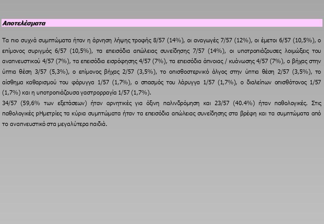 Αποτελέσματα Τα πιο συχνά συμπτώματα ήταν η άρνηση λήψης τροφής 8/57 (14%), οι αναγωγές 7/57 (12%), οι έμετοι 6/57 (10,5%), ο επίμονος συριγμός 6/57 (