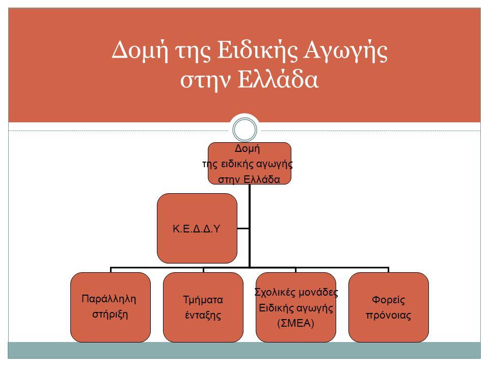Δομή της Ειδικής Αγωγής στην Ελλάδα Δομή της ειδικής αγωγής στην Ελλάδα Παράλληλη στήριξη Τμήματα ένταξης Σχολικές μονάδες Ειδικής αγωγής (ΣΜΕΑ ) Φορείς πρόνοιας Κ.Ε.Δ.Δ.Υ