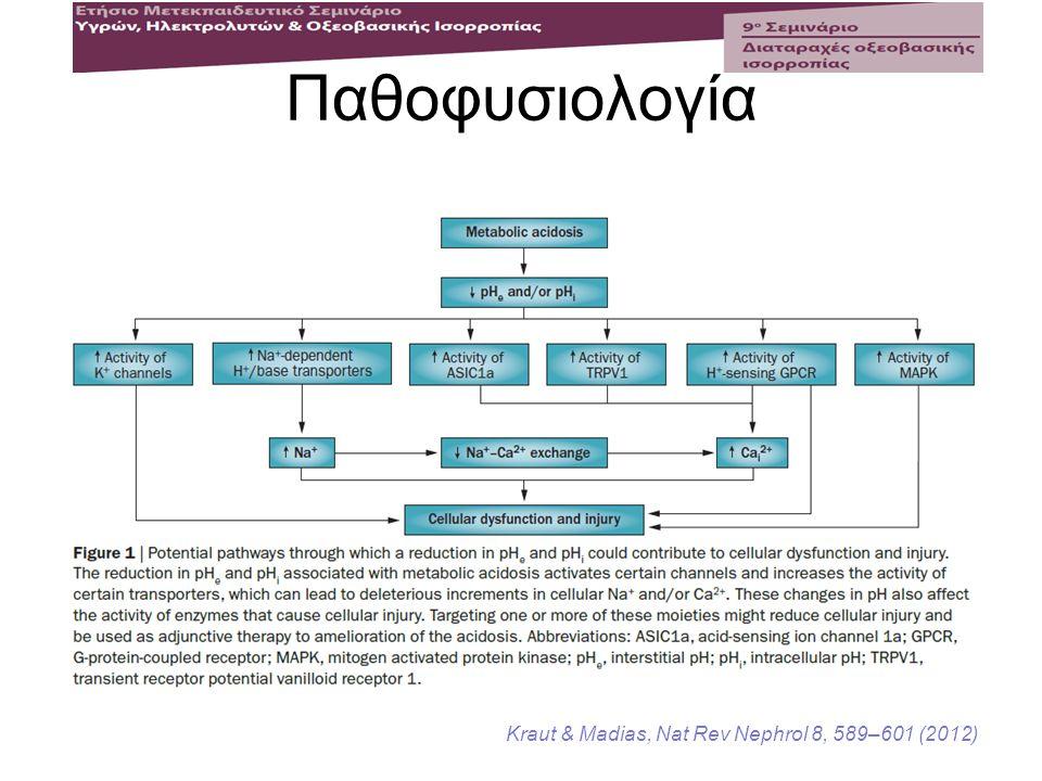 Παθοφυσιολογία Kraut & Madias, Nat Rev Nephrol 8, 589–601 (2012)