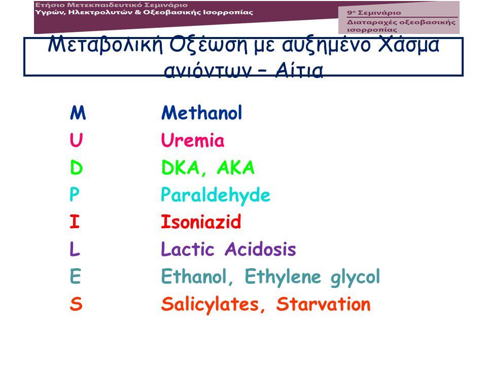 Μεταβολική Οξέωση με αυξημένο Χάσμα ανιόντων – Αίτια MUDPILESMUDPILES Methanol Uremia DKA, AKA Paraldehyde Isoniazid Lactic Acidosis Ethanol, Ethylene