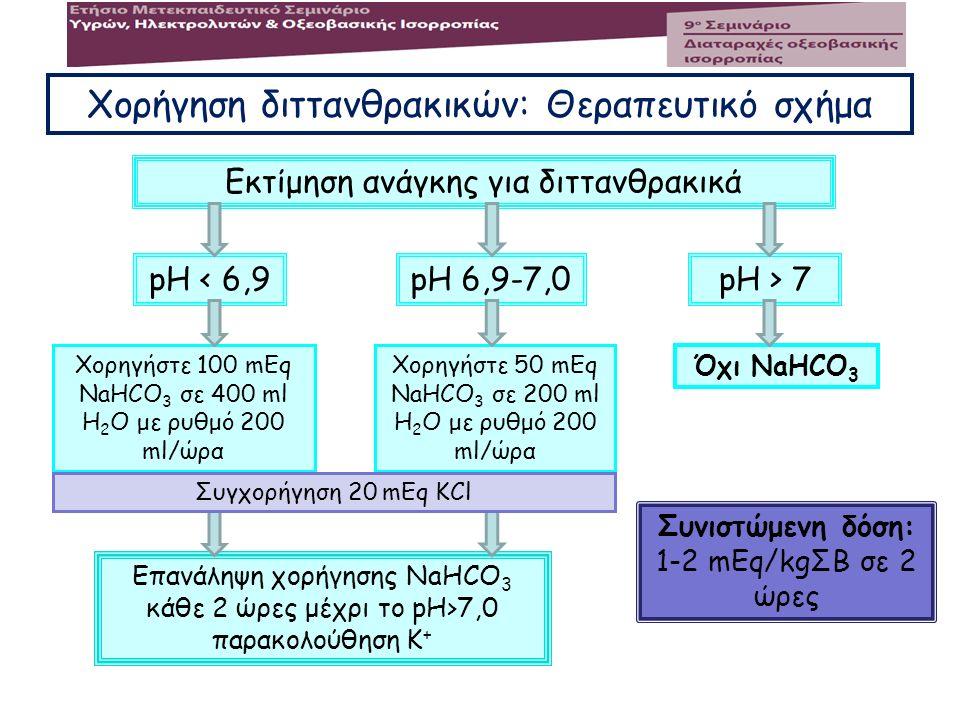 Χορήγηση διττανθρακικών: Θεραπευτικό σχήμα Εκτίμηση ανάγκης για διττανθρακικά pH < 6,9pH 6,9-7,0pH > 7 Χορηγήστε 100 mEq NaHCO 3 σε 400 ml Η 2 Ο με ρυ